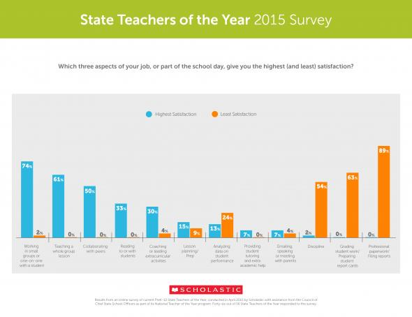 We Surveyed the 2015 State Teachers of the Year | edu@scholastic
